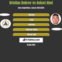Kristian Dobrev vs Anicet Abel h2h player stats