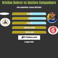Kristian Dobrev vs Gustavo Campanharo h2h player stats
