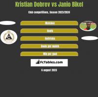 Kristian Dobrev vs Janio Bikel h2h player stats
