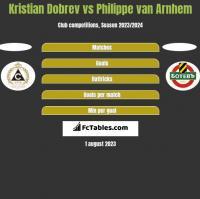 Kristian Dobrev vs Philippe van Arnhem h2h player stats