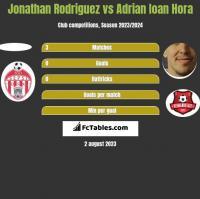 Jonathan Rodriguez vs Adrian Ioan Hora h2h player stats