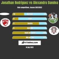 Jonathan Rodriguez vs Alexandru Dandea h2h player stats