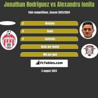 Jonathan Rodriguez vs Alexandru Ionita h2h player stats