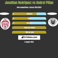 Jonathan Rodriguez vs Andrei Pitian h2h player stats