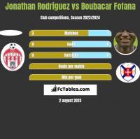 Jonathan Rodriguez vs Boubacar Fofana h2h player stats