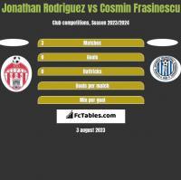 Jonathan Rodriguez vs Cosmin Frasinescu h2h player stats