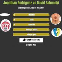 Jonathan Rodriguez vs David Babunski h2h player stats