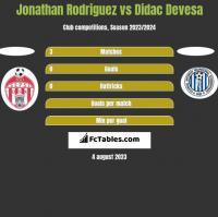 Jonathan Rodriguez vs Didac Devesa h2h player stats