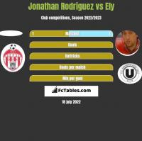 Jonathan Rodriguez vs Ely h2h player stats