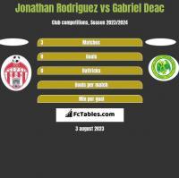 Jonathan Rodriguez vs Gabriel Deac h2h player stats