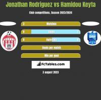 Jonathan Rodriguez vs Hamidou Keyta h2h player stats