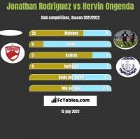 Jonathan Rodriguez vs Hervin Ongenda h2h player stats
