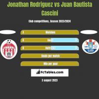 Jonathan Rodriguez vs Juan Bautista Cascini h2h player stats
