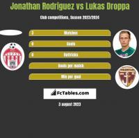 Jonathan Rodriguez vs Lukas Droppa h2h player stats