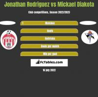 Jonathan Rodriguez vs Mickael Diakota h2h player stats