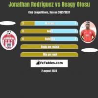 Jonathan Rodriguez vs Reagy Ofosu h2h player stats