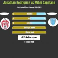 Jonathan Rodriguez vs Mihai Capatana h2h player stats