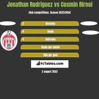 Jonathan Rodriguez vs Cosmin Birnoi h2h player stats