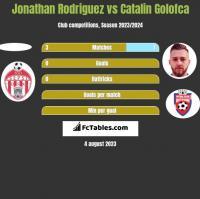 Jonathan Rodriguez vs Catalin Golofca h2h player stats