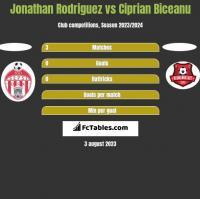 Jonathan Rodriguez vs Ciprian Biceanu h2h player stats