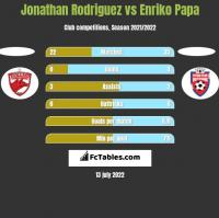 Jonathan Rodriguez vs Enriko Papa h2h player stats