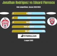Jonathan Rodriguez vs Eduard Florescu h2h player stats