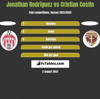 Jonathan Rodriguez vs Cristian Costin h2h player stats