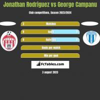 Jonathan Rodriguez vs George Campanu h2h player stats