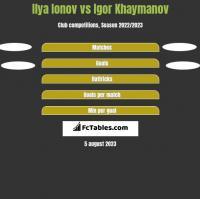 Ilya Ionov vs Igor Khaymanov h2h player stats