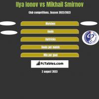 Ilya Ionov vs Mikhail Smirnov h2h player stats