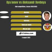 Ilya Ionov vs Aleksandr Dovbnya h2h player stats