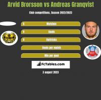 Arvid Brorsson vs Andreas Granqvist h2h player stats