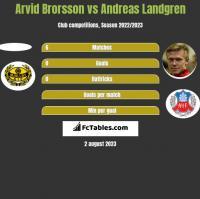 Arvid Brorsson vs Andreas Landgren h2h player stats