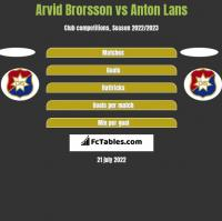 Arvid Brorsson vs Anton Lans h2h player stats