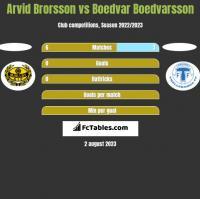 Arvid Brorsson vs Boedvar Boedvarsson h2h player stats