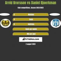 Arvid Brorsson vs Daniel Bjoerkman h2h player stats