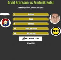 Arvid Brorsson vs Frederik Holst h2h player stats