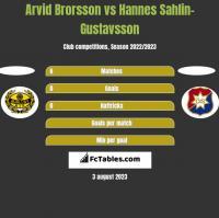Arvid Brorsson vs Hannes Sahlin-Gustavsson h2h player stats