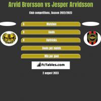 Arvid Brorsson vs Jesper Arvidsson h2h player stats