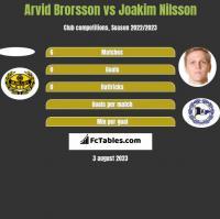 Arvid Brorsson vs Joakim Nilsson h2h player stats
