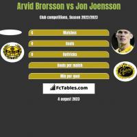 Arvid Brorsson vs Jon Joensson h2h player stats