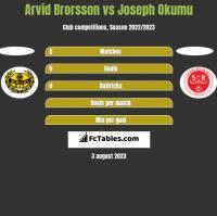 Arvid Brorsson vs Joseph Okumu h2h player stats