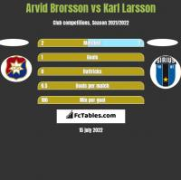 Arvid Brorsson vs Karl Larsson h2h player stats