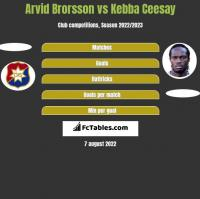 Arvid Brorsson vs Kebba Ceesay h2h player stats