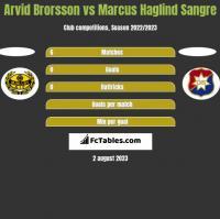 Arvid Brorsson vs Marcus Haglind Sangre h2h player stats