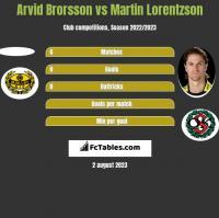 Arvid Brorsson vs Martin Lorentzson h2h player stats