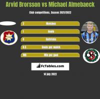 Arvid Brorsson vs Michael Almebaeck h2h player stats