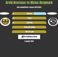 Arvid Brorsson vs Niclas Bergmark h2h player stats