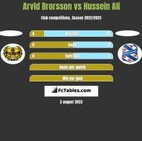 Arvid Brorsson vs Hussein Ali h2h player stats