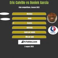 Eric Calvillo vs Boniek Garcia h2h player stats